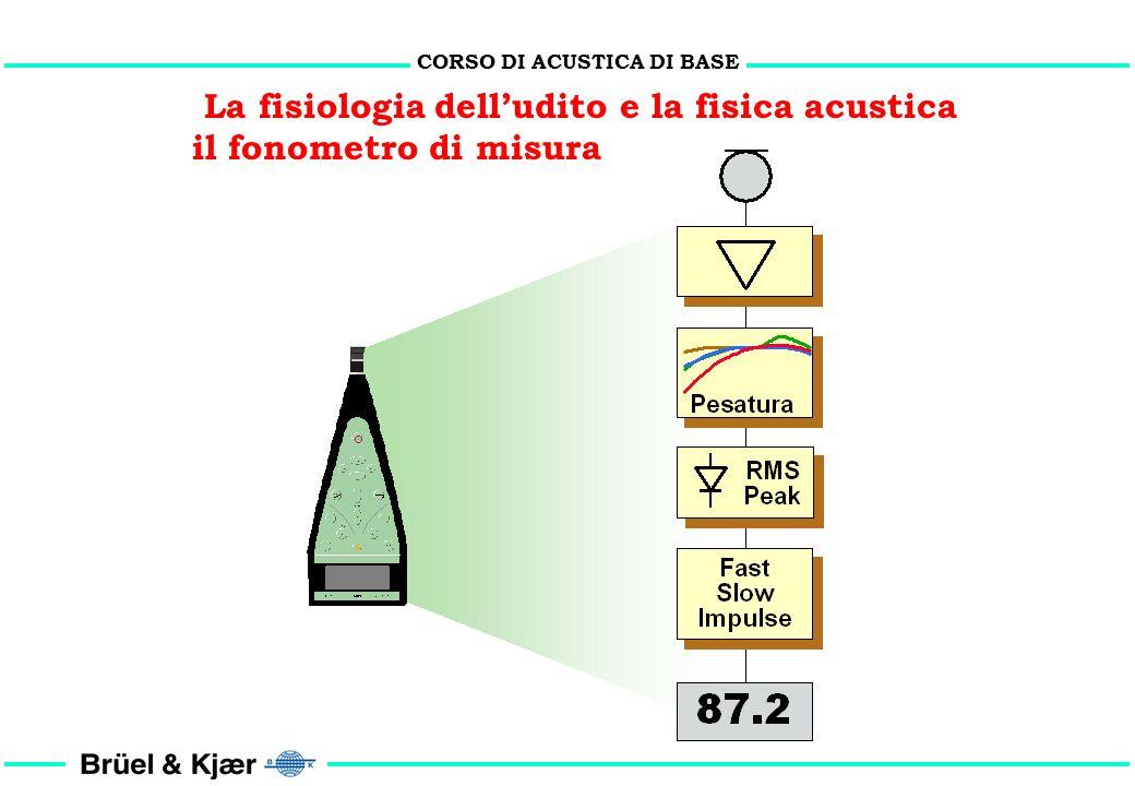 CORSO DI ACUSTICA DI BASE La fisiologia delludito e la fisica acustica In origine sono stati definiti tre filtri di ponderazione: Filtro A: da impiega