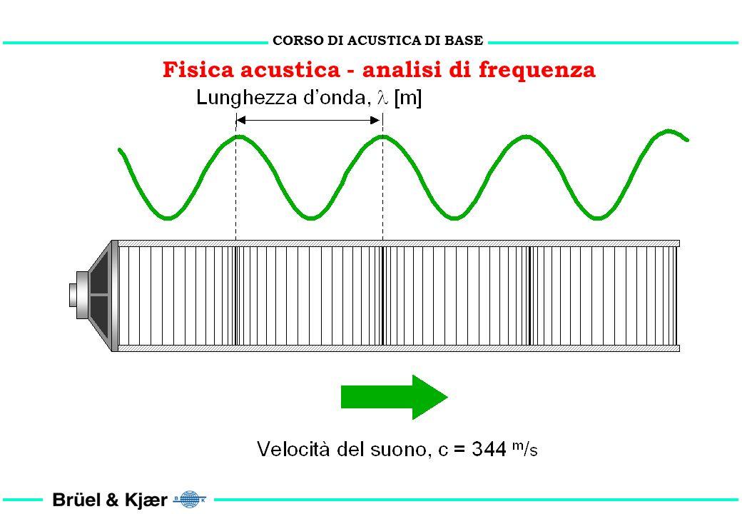 CORSO DI ACUSTICA DI BASE La fisiologia delludito e la fisica acustica il fonometro di misura