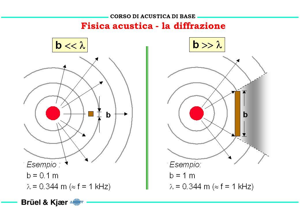 CORSO DI ACUSTICA DI BASE Fisica acustica - analisi di frequenza v r v = r = 2 f r = c t t = 2 r / v == c / f = c t = c 2 r / 2 f r = c / f t A /4 /2