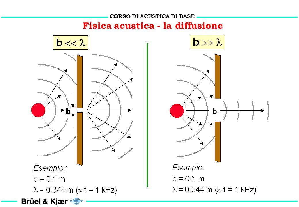CORSO DI ACUSTICA DI BASE Fisica acustica - la diffrazione