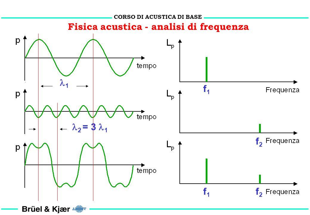 CORSO DI ACUSTICA DI BASE Fisica acustica - la riflessione