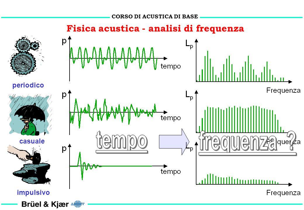 CORSO DI ACUSTICA DI BASE Fisica acustica - analisi di frequenza 1 2 = 3 1 f1f1 f2f2 f2f2 f1f1