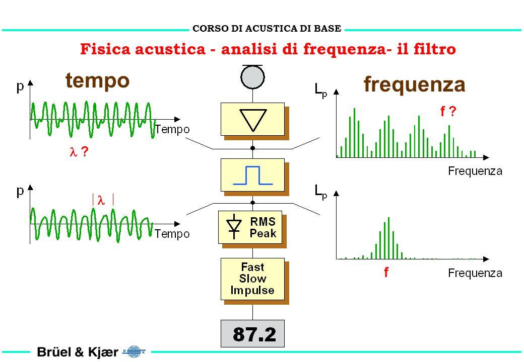 CORSO DI ACUSTICA DI BASE Fisica acustica - analisi di frequenza periodico casuale impulsivo