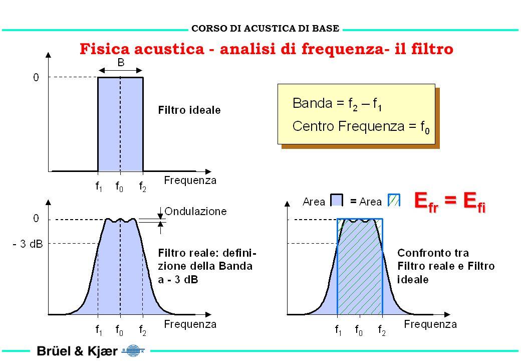 CORSO DI ACUSTICA DI BASE Fisica acustica - analisi di frequenza- il filtro tempo frequenza f ? f ?