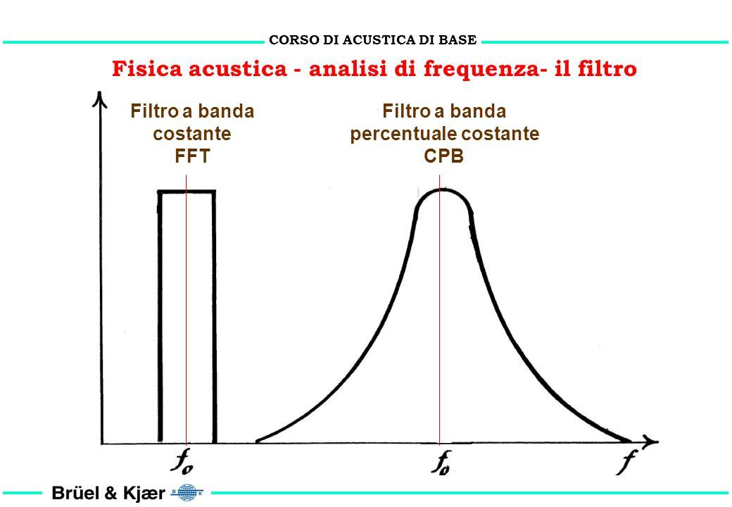 CORSO DI ACUSTICA DI BASE Fisica acustica - analisi di frequenza- il filtro E fr = E fi