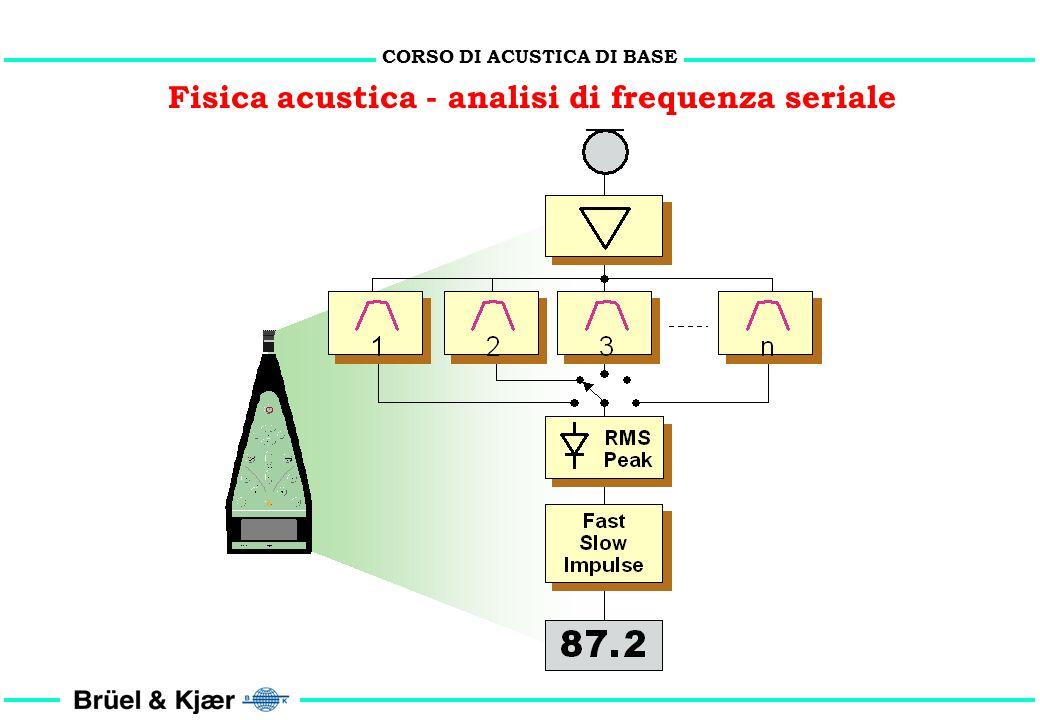 CORSO DI ACUSTICA DI BASE Fisica acustica - analisi di frequenza- il filtro