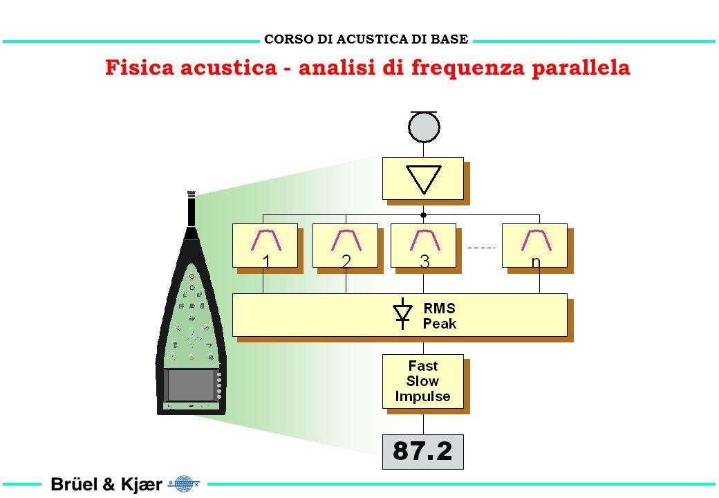 CORSO DI ACUSTICA DI BASE Fisica acustica - analisi di frequenza seriale