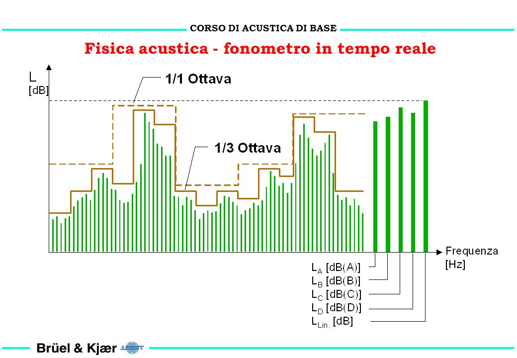 CORSO DI ACUSTICA DI BASE Fisica acustica - fonometro in tempo reale