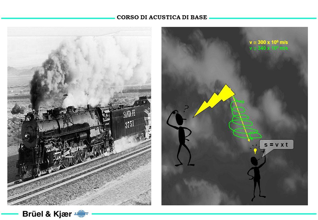 CORSO DI ACUSTICA DI BASE c = f (E, ) m/s c = velocità di propagazione del suono E = modulo di elasticità = densità