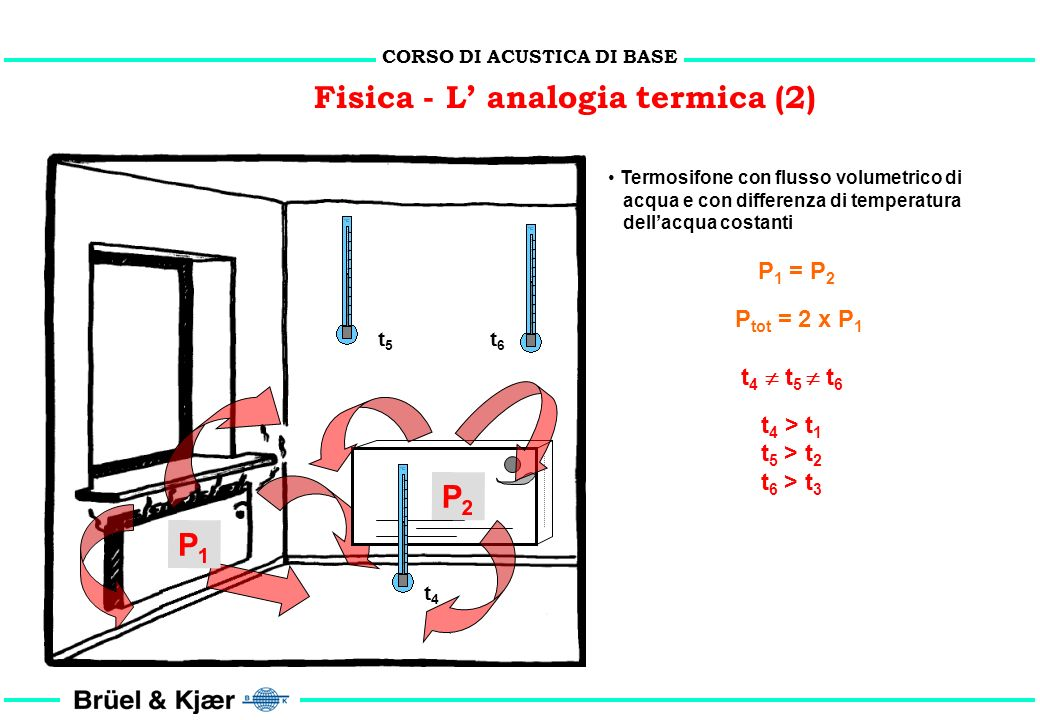CORSO DI ACUSTICA DI BASE Fisica - L analogia termica (1) Termosifone con flusso volumetrico di acqua e con differenza di temperatura dellacqua costan