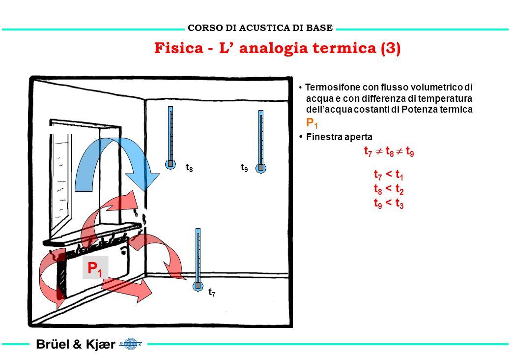 CORSO DI ACUSTICA DI BASE Fisica - L analogia termica (2) Termosifone con flusso volumetrico di acqua e con differenza di temperatura dellacqua costan