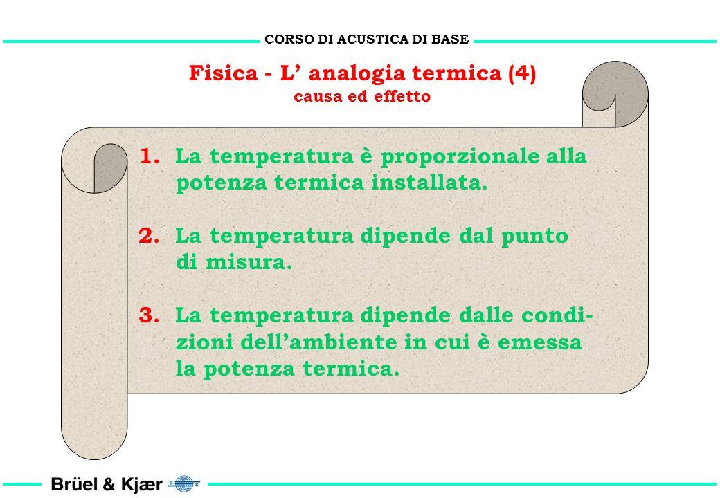 CORSO DI ACUSTICA DI BASE Fisica - L analogia termica (3) Termosifone con flusso volumetrico di acqua e con differenza di temperatura dellacqua costan
