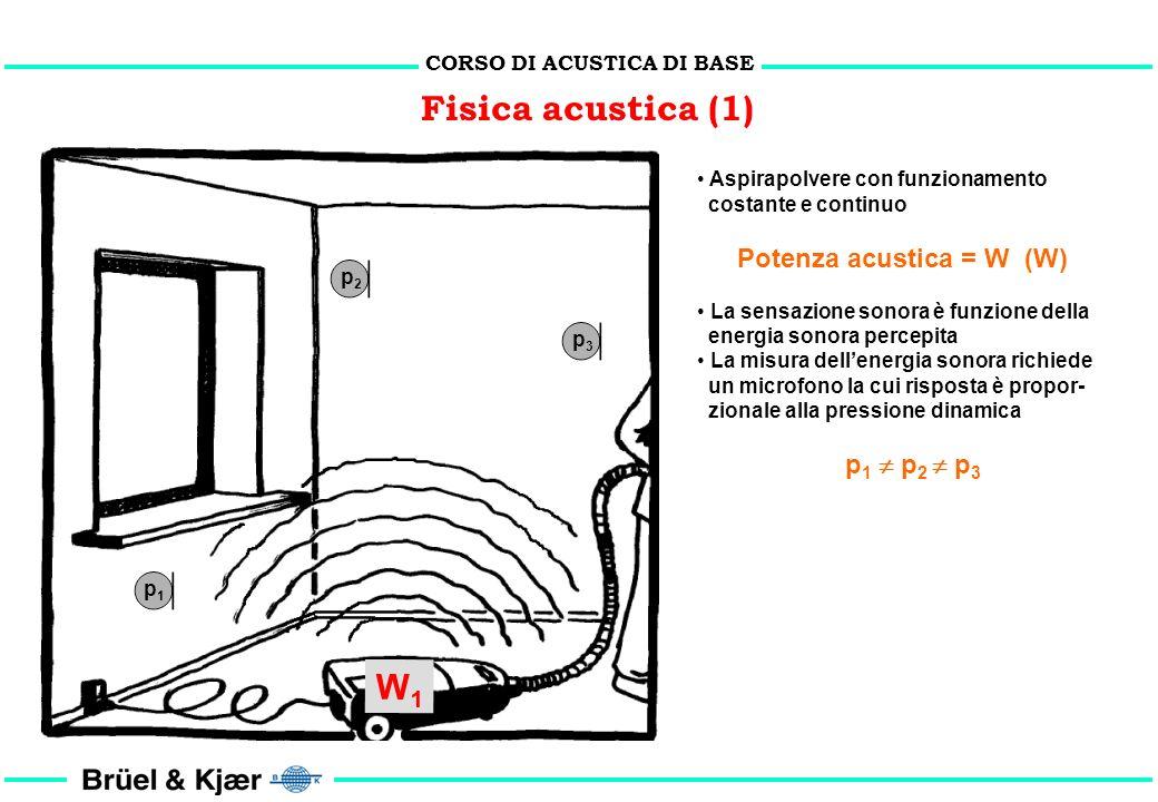 CORSO DI ACUSTICA DI BASE Fisica - L analogia termica (4) causa ed effetto 1. La temperatura è proporzionale alla potenza termica installata. 2. La te