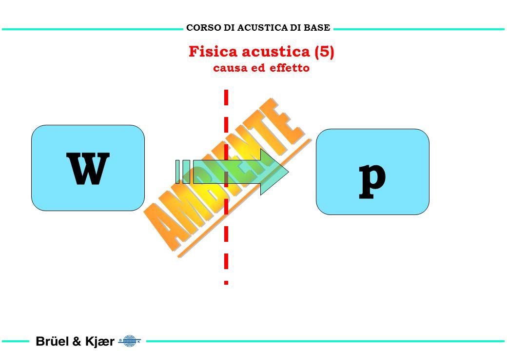CORSO DI ACUSTICA DI BASE Fisica acustica (4) causa ed effetto 1. La pressione sonora è proporzionale alla potenza sonora installata. 2. La pressione