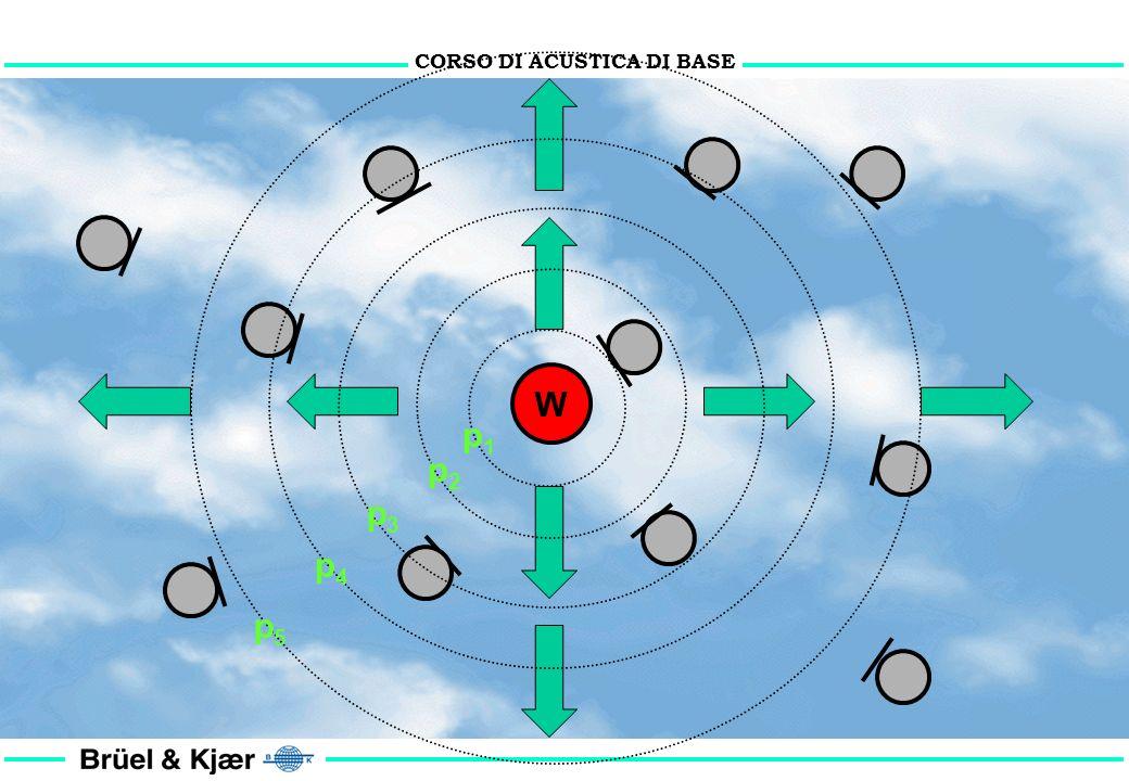 CORSO DI ACUSTICA DI BASE Fisica acustica (6) cenni di pura teoria CONDIZIONI: 1. Sorgente puntiforme 2. Sorgente omnidirezionale 3. Sorgente di Poten