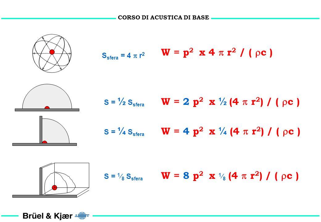 CORSO DI ACUSTICA DI BASE W W S = 4 r 2 S = 2 r 2