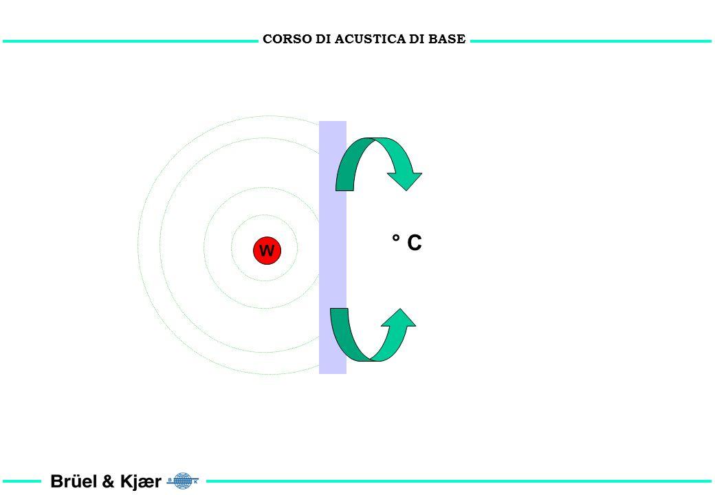 CORSO DI ACUSTICA DI BASE CONDIZIONI: 1. Sorgente puntiforme 2. Sorgente omnidirezionale 3. Sorgente di Potenza W 4. Mezzo (aria) isotropo 5. Libera p