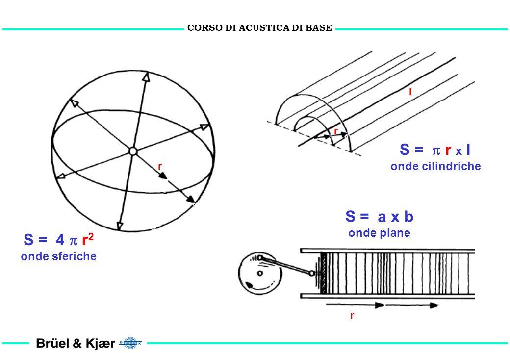 CORSO DI ACUSTICA DI BASE Fisica acustica cenni di pura teoria CONDIZIONI: 1. Sorgente puntiforme 2. Sorgente omnidirezionale 3. Sorgente di Potenza W