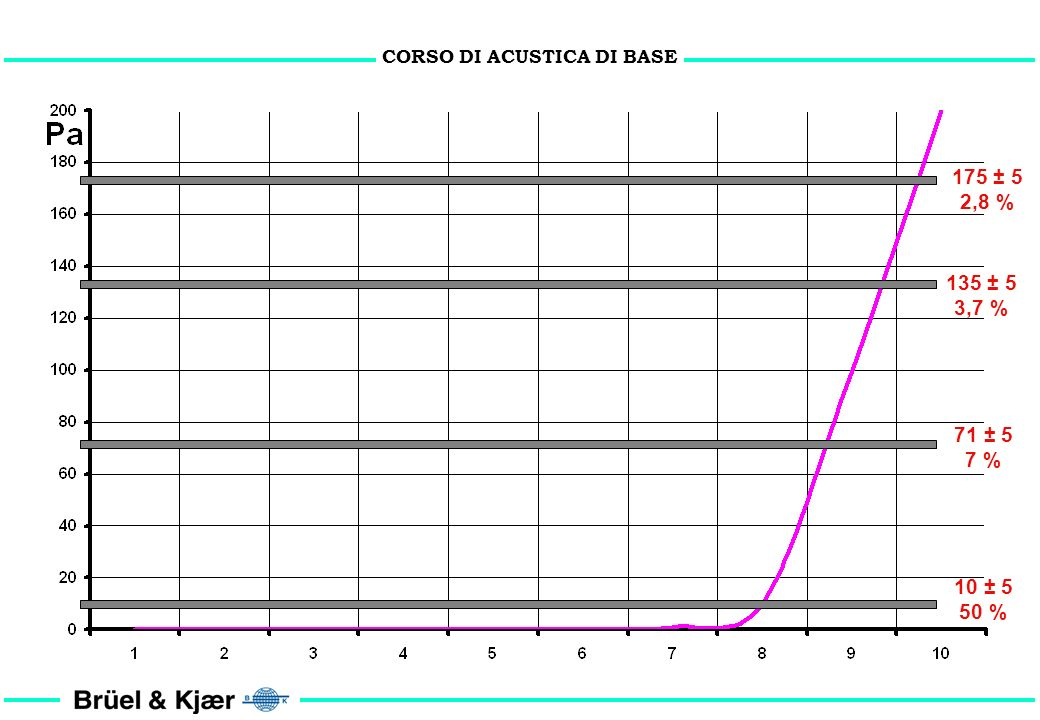 CORSO DI ACUSTICA DI BASE DINAMICA DEL SISTEMA UDITIVO = I max / I min = 200 / 20 x 10 -6 = 10,000,000