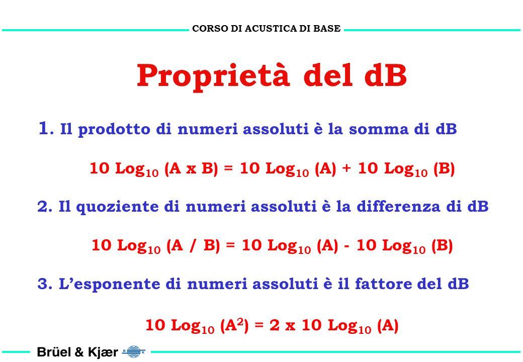 CORSO DI ACUSTICA DI BASE I numeri classici per non ricordare tutto 10 x Log 10 (2) = 3,01 3,0 10 x Log 10 (3) = 4,77 4,8 10 x Log 10 (5) = 6,99 7,0 1
