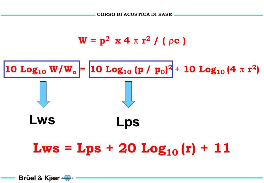 CORSO DI ACUSTICA DI BASE Proprietà del dB 1. Il prodotto di numeri assoluti è la somma di dB 10 Log 10 (A x B) = 10 Log 10 (A) + 10 Log 10 (B) 2. Il