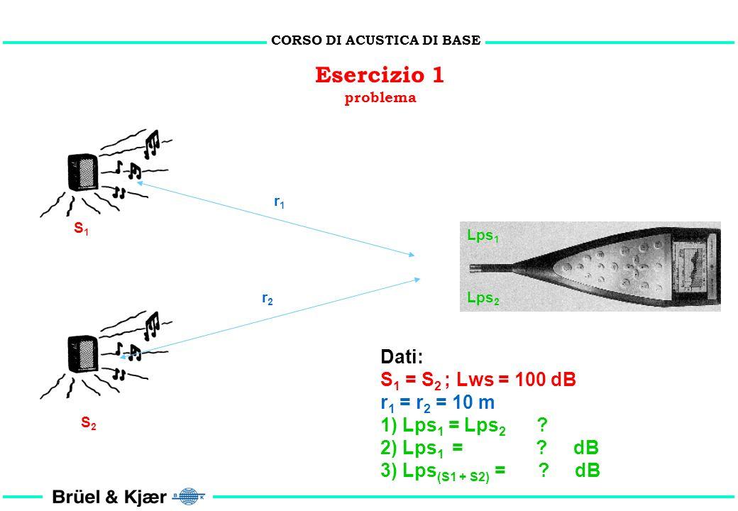 CORSO DI ACUSTICA DI BASE W = p 2 x 4 r 2 / ( c ) 10 Log 10 W/W o = 10 Log 10 (p / p 0 ) 2 + 10 Log 10 (4 r 2 ) Lws Lps Lws = Lps + 20 Log 10 (r) + 11
