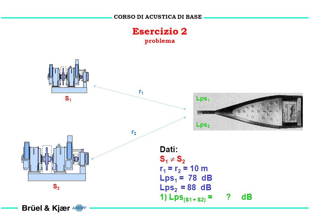 CORSO DI ACUSTICA DI BASE Osservazioni Il raddoppio o il dimezzamento della potenza sonora aumenta o riduce il Lps di 3 dB con variazione lineare del