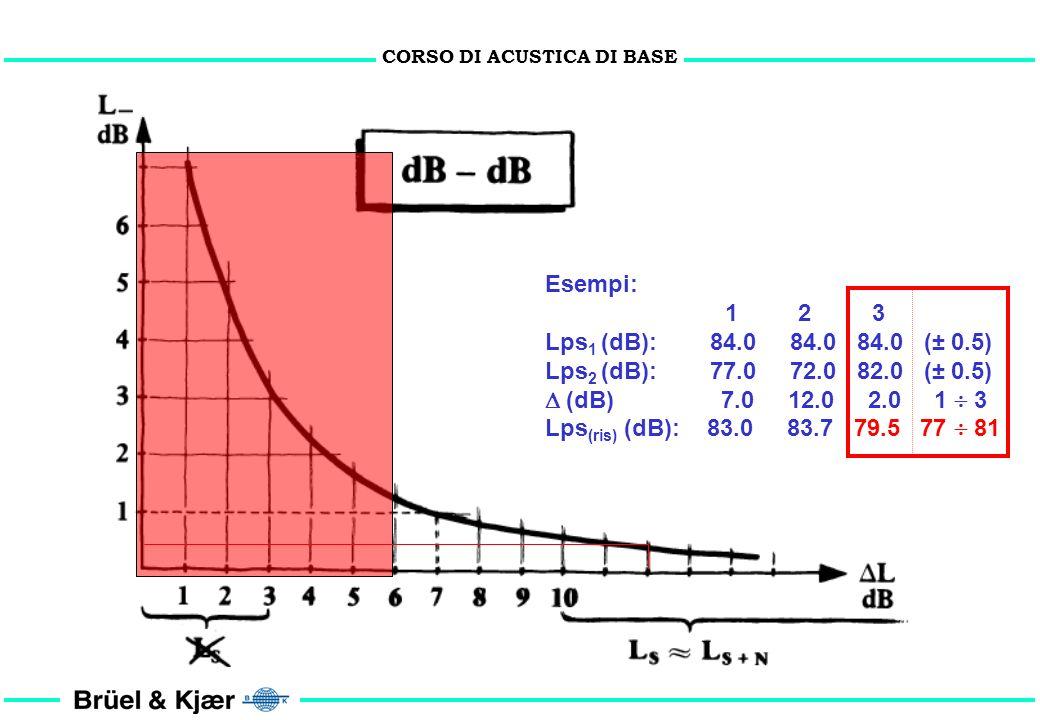 CORSO DI ACUSTICA DI BASE Dati: Lps 1 = 80 dB Lps 4 = 85 dB Lps 2 = 83 dB Lps 5 = 90 dB Lps 3 = 87 dB Lps 6 = 77 dB Lps tot = 93.4 dB Problema: Su qua