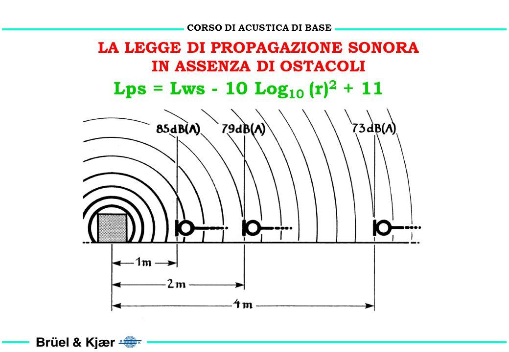 CORSO DI ACUSTICA DI BASE Esempi: 1 2 3 Lps 1 (dB): 84.0 84.0 84.0 (± 0.5) Lps 2 (dB): 77.0 72.0 82.0 (± 0.5) (dB) 7.0 12.0 2.0 1 3 Lps (ris) (dB): 83