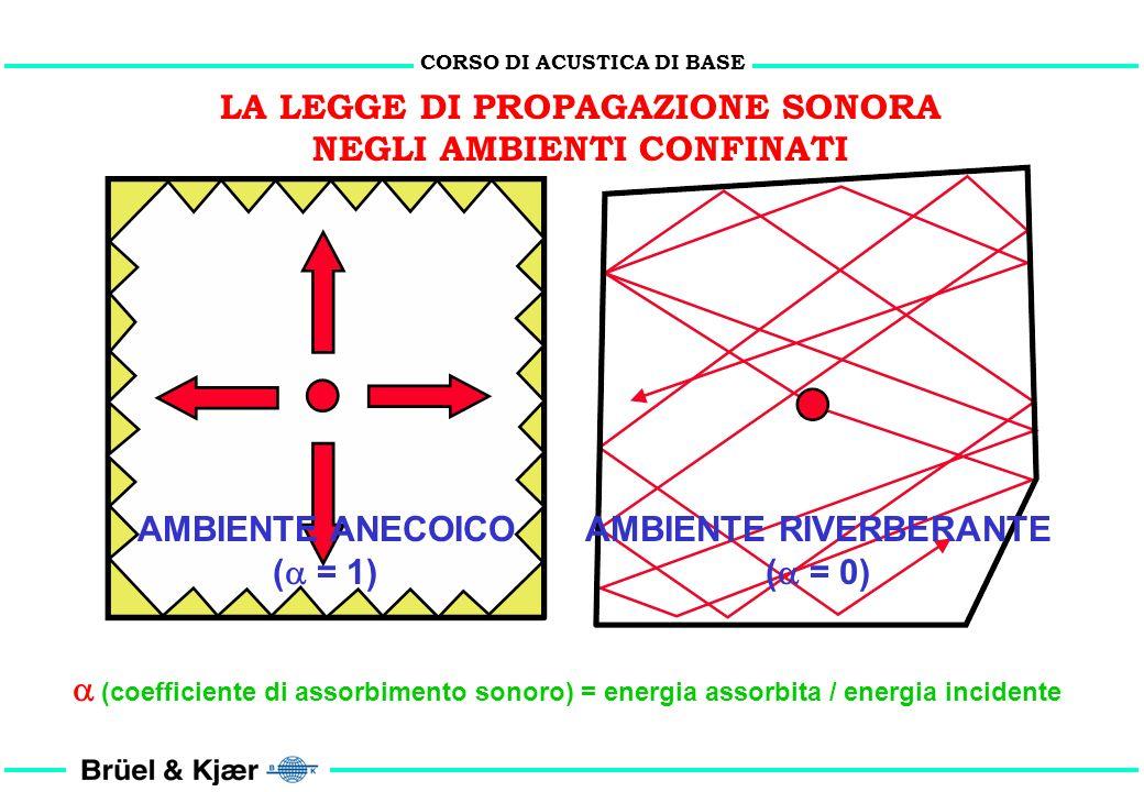 CORSO DI ACUSTICA DI BASE LA LEGGE DI PROPAGAZIONE SONORA IN ASSENZA DI OSTACOLI Lps = Lws - 10 Log 10 (r) 2 + 11
