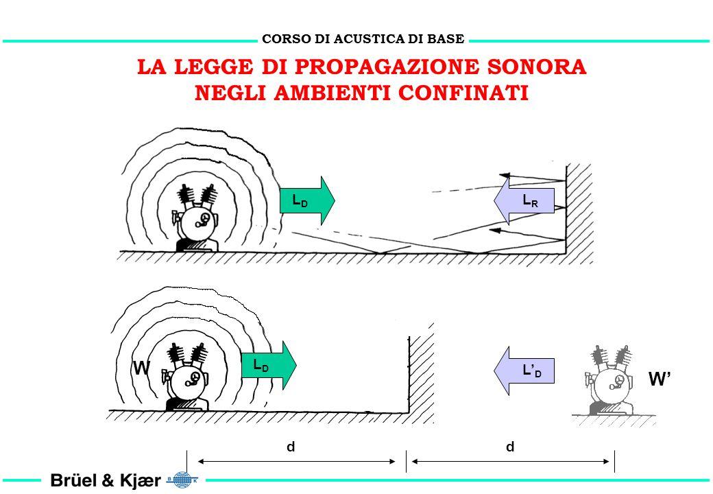 CORSO DI ACUSTICA DI BASE LA LEGGE DI PROPAGAZIONE SONORA NEGLI AMBIENTI CONFINATI AMBIENTE ANECOICO ( = 1) AMBIENTE RIVERBERANTE ( = 0) (coefficiente