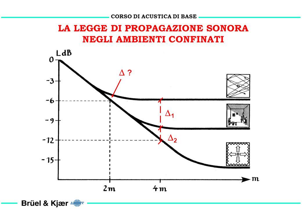 CORSO DI ACUSTICA DI BASE LA LEGGE DI PROPAGAZIONE SONORA NEGLI AMBIENTI CONFINATI F ( )