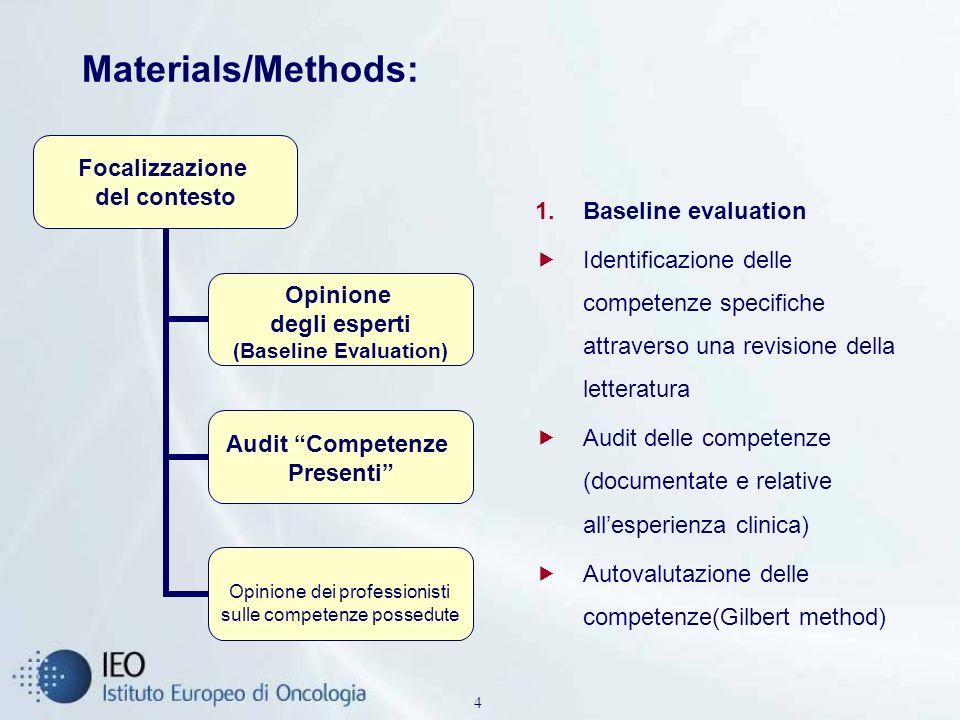 4 Materials/Methods: 1.Baseline evaluation Identificazione delle competenze specifiche attraverso una revisione della letteratura Audit delle competen