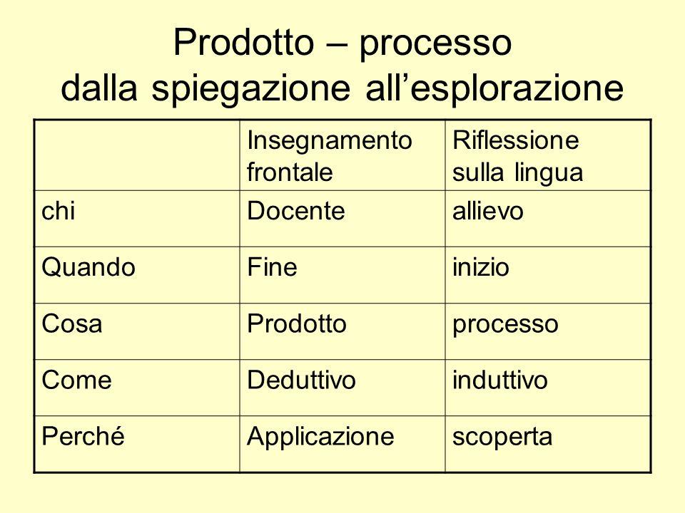 Prodotto – processo dalla spiegazione allesplorazione Insegnamento frontale Riflessione sulla lingua chiDocenteallievo QuandoFineinizio CosaProdottopr