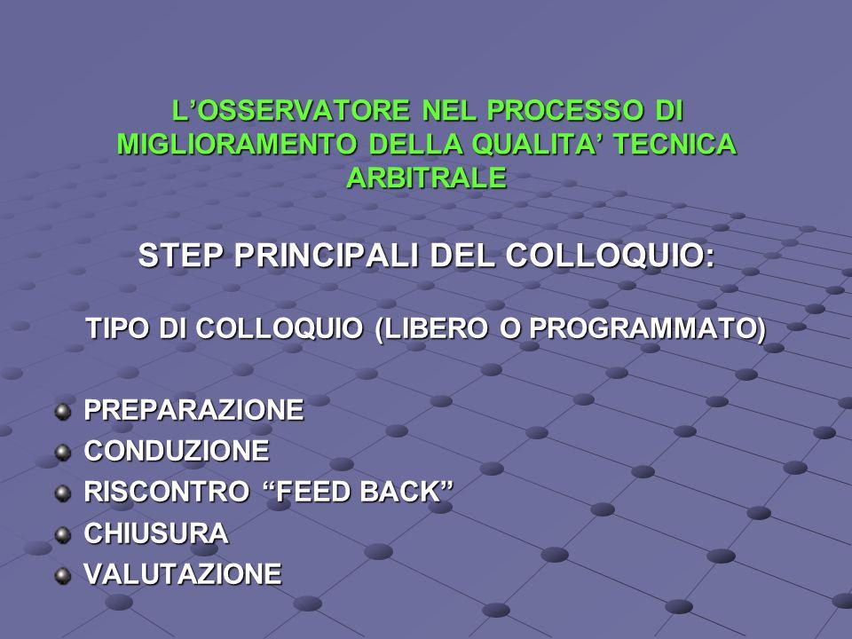 LOSSERVATORE NEL PROCESSO DI MIGLIORAMENTO DELLA QUALITA TECNICA ARBITRALE STEP PRINCIPALI DEL COLLOQUIO: TIPO DI COLLOQUIO (LIBERO O PROGRAMMATO) PREPARAZIONECONDUZIONE RISCONTRO FEED BACK CHIUSURAVALUTAZIONE