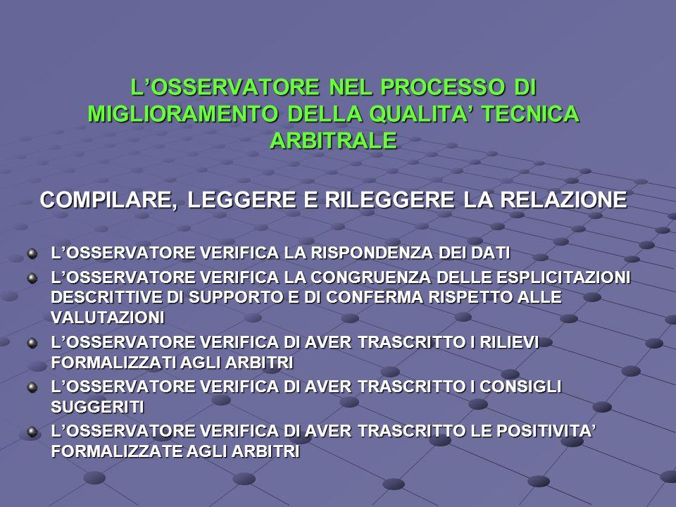 LOSSERVATORE NEL PROCESSO DI MIGLIORAMENTO DELLA QUALITA TECNICA ARBITRALE COMPILARE, LEGGERE E RILEGGERE LA RELAZIONE LOSSERVATORE VERIFICA LA RISPONDENZA DEI DATI LOSSERVATORE VERIFICA LA CONGRUENZA DELLE ESPLICITAZIONI DESCRITTIVE DI SUPPORTO E DI CONFERMA RISPETTO ALLE VALUTAZIONI LOSSERVATORE VERIFICA DI AVER TRASCRITTO I RILIEVI FORMALIZZATI AGLI ARBITRI LOSSERVATORE VERIFICA DI AVER TRASCRITTO I CONSIGLI SUGGERITI LOSSERVATORE VERIFICA DI AVER TRASCRITTO LE POSITIVITA FORMALIZZATE AGLI ARBITRI
