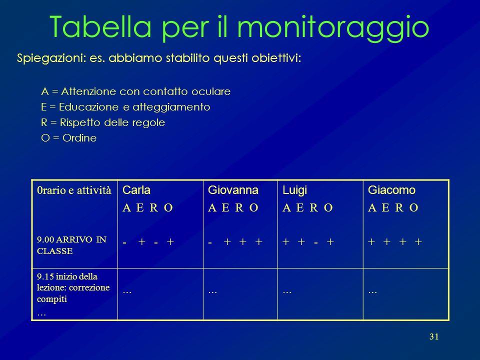 31 Tabella per il monitoraggio Spiegazioni: es. abbiamo stabilito questi obiettivi: A = Attenzione con contatto oculare E = Educazione e atteggiamento