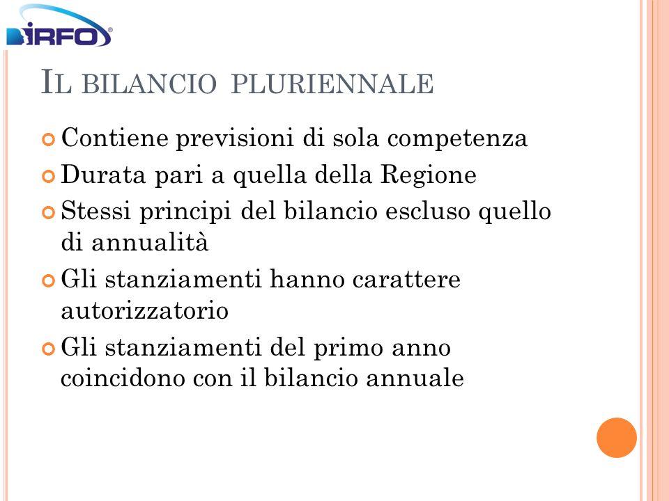 I L BILANCIO PLURIENNALE Contiene previsioni di sola competenza Durata pari a quella della Regione Stessi principi del bilancio escluso quello di annu