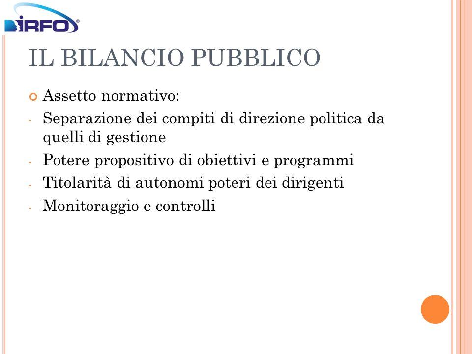 IL BILANCIO PUBBLICO Assetto normativo: - Separazione dei compiti di direzione politica da quelli di gestione - Potere propositivo di obiettivi e prog