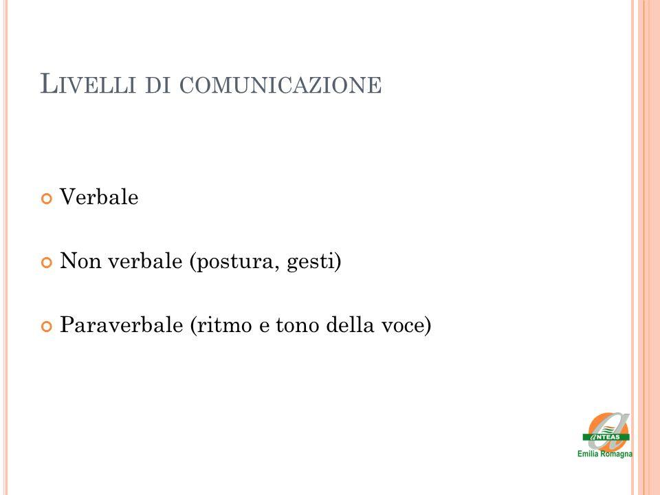 L IVELLI DI COMUNICAZIONE Verbale Non verbale (postura, gesti) Paraverbale (ritmo e tono della voce)