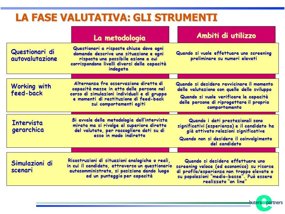 LA FASE VALUTATIVA: GLI STRUMENTI LA FASE VALUTATIVA: GLI STRUMENTI La metodologia Ambiti di utilizzo Questionari di autovalutazione Questionari a ris