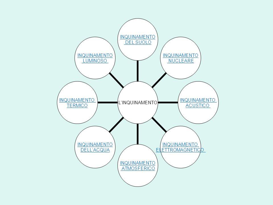 RIMEDI Esistono diversi modi per ridurre l inquinamento: agendo sulle fonti riducendo il disturbo causato dal rumore mediante una separazione geografica tra zone residenziali e zone industriali adottando misure cosiddette di protezione passiva.