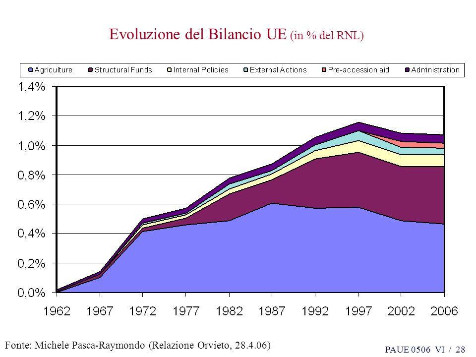 PAUE 0506 VI / 28 Evoluzione del Bilancio UE (in % del RNL) Fonte: Michele Pasca-Raymondo (Relazione Orvieto, 28.4.06)