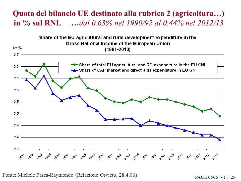 PAUE 0506 VI / 29 Quota del bilancio UE destinato alla rubrica 2 (agricoltura…) in % sul RNL …dal 0.63% nel 1990/92 al 0.44% nel 2012/13 Fonte: Michele Pasca-Raymondo (Relazione Orvieto, 28.4.06)