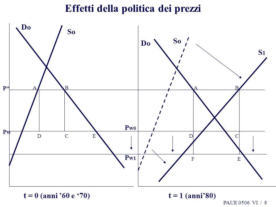 PAUE 0506 VI / 8 B Effetti della politica dei prezzi P* So Do So S1S1 Do A CD AB CD EF t = 0 (anni 60 e 70) Pw0Pw0 Pw1Pw1 t = 1 (anni80) Pw E