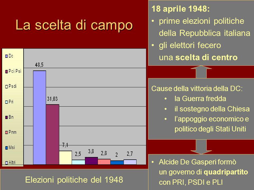 La scelta di campo 18 aprile 1948: prime elezioni politiche della Repubblica italiana gli elettori fecero una scelta di centro Elezioni politiche del