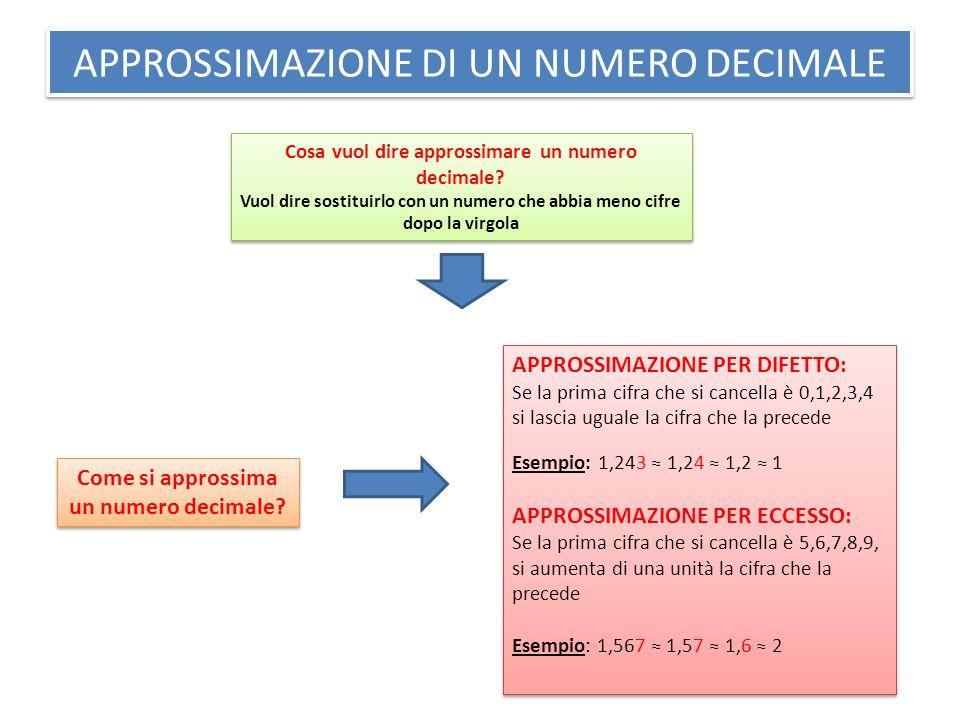 APPROSSIMAZIONE DI UN NUMERO DECIMALE Cosa vuol dire approssimare un numero decimale? Vuol dire sostituirlo con un numero che abbia meno cifre dopo la