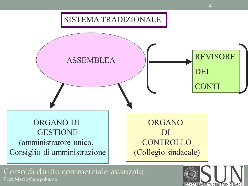 Corso di diritto commerciale avanzato Prof. Mario Campobasso ASSEMBLEA ORGANO DI GESTIONE (amministratore unico, Consiglio di amministrazione ORGANO D