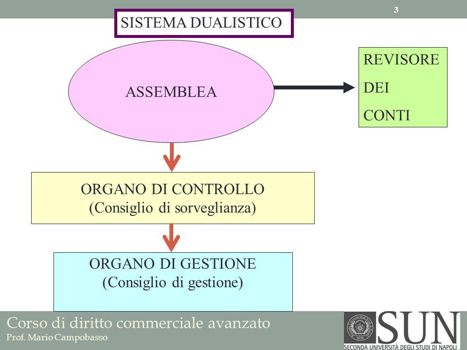 Corso di diritto commerciale avanzato Prof. Mario Campobasso ASSEMBLEA ORGANO DI GESTIONE (Consiglio di gestione) ORGANO DI CONTROLLO (Consiglio di so