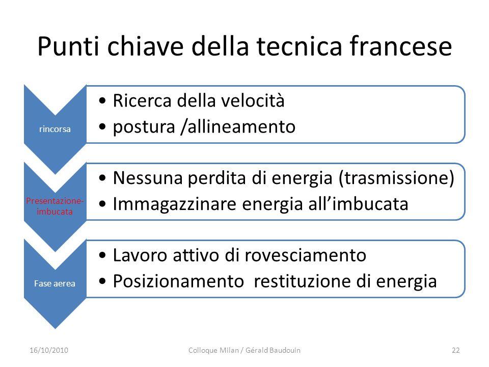 Punti chiave della tecnica francese rincorsa Ricerca della velocità postura /allineamento Presentazione- imbucata Nessuna perdita di energia (trasmiss